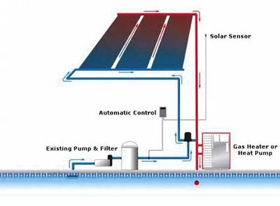 Solar Pool Heating System